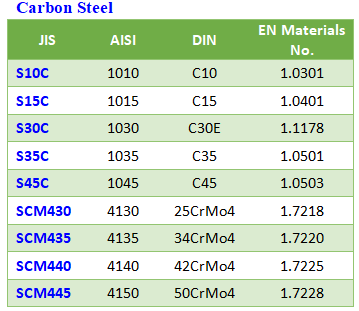 Carbonsteel comparision